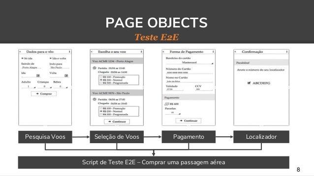 8 PAGE OBJECTS Teste E2E Seleção de Voos Pagamento LocalizadorPesquisa Voos Script de Teste E2E – Comprar uma passagem aér...