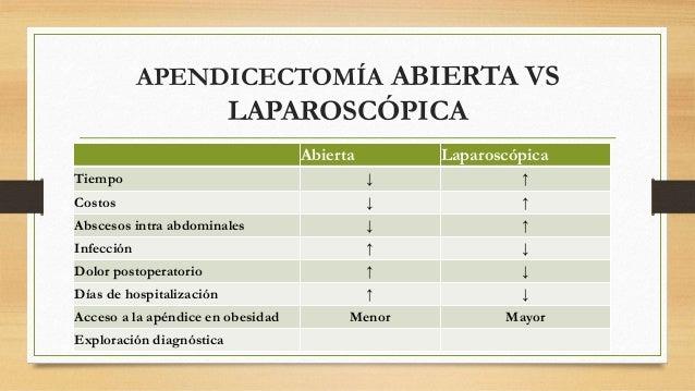 CLASIFICACIÓN  ANATOMOPATOLÓGICA  • Apendicitis catarral/congestiva.  • Apendicitis flegmonosa/ supurada.  • Apendicitis g...