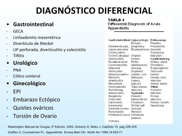 <ul><li>Gastrointestinal </li></ul><ul><li>GECA </li></ul><ul><li>Linfaadenitis mesentérica </li></ul><ul><li>Divertículo ...