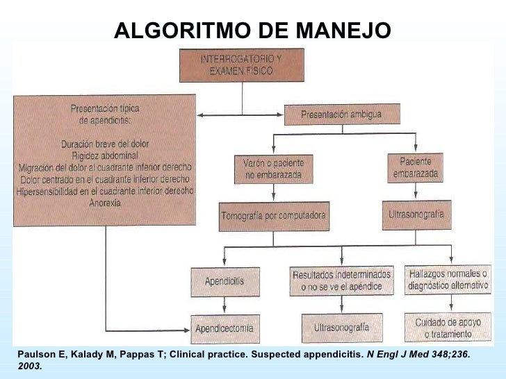 Paulson E, Kalady M, Pappas T; Clinical practice. Suspected appendicitis.  N Engl J Med 348;236. 2003. ALGORITMO DE MANEJO
