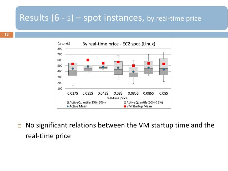 Results (6 - 5) – spot instances, by real-time price13        No significant relations between the VM startup time and th...