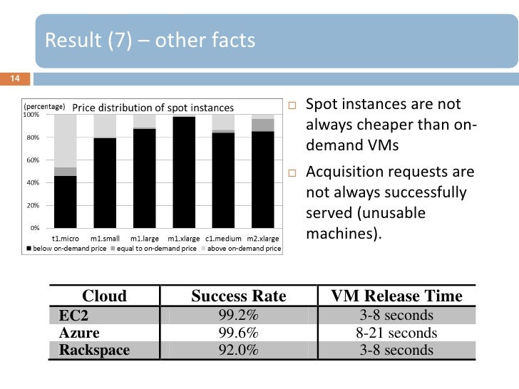 Result (7) – other facts14                                       Spot instances are not                                  ...