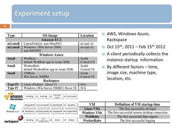 Experiment setup3    Type                    OS Image                   Location        AWS, Windows Azure,              ...