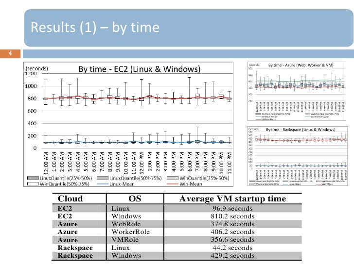 Results (1) – by time4        Cloud           OS       Average VM startup time        EC2         Linux               96.9...