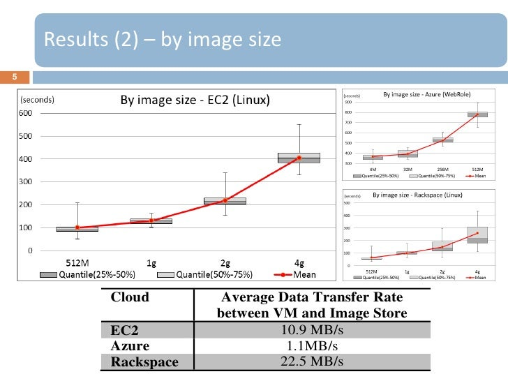 Results (2) – by image size5           Cloud        Average Data Transfer Rate                       between VM and Image ...