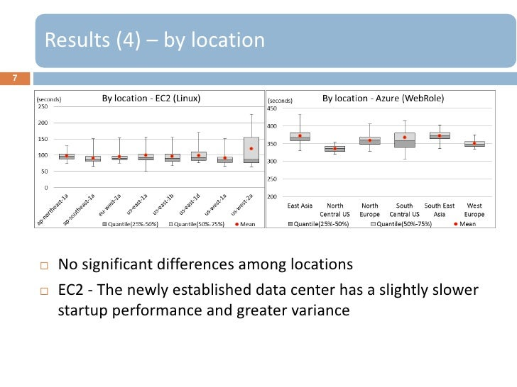 Results (4) – by location7       No significant differences among locations       EC2 - The newly established data cente...