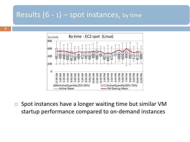 Results (6 - 1) – spot instances, by time9       Spot instances have a longer waiting time but similar VM        startup ...