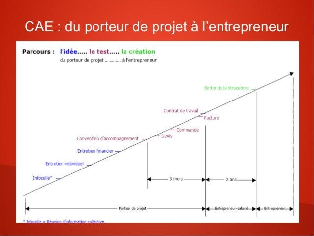 CAE : du porteur de projet à l'entrepreneur