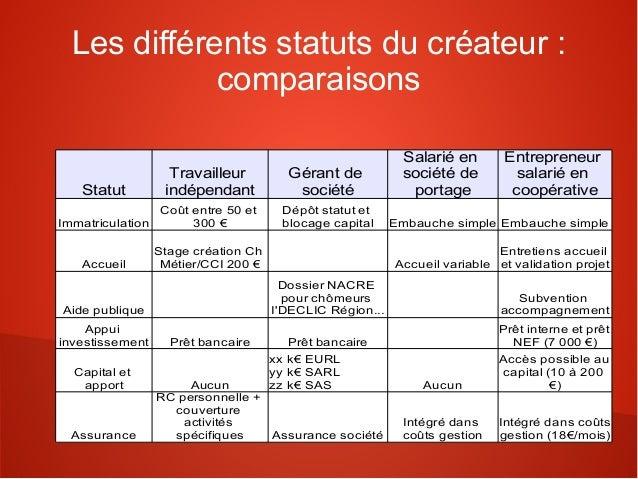 Les différents statuts du créateur :             comparaisons                                                            S...