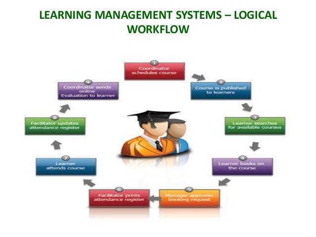 A Perspective On The Learning Management System