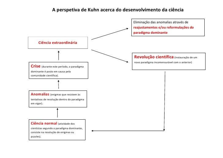 A perspetiva de Kuhn acerca do desenvolvimento da ciência                                                    Eliminação da...