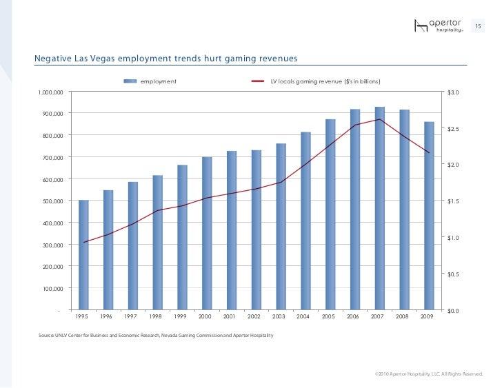 Global online gambling industry size 20092020  Statistic
