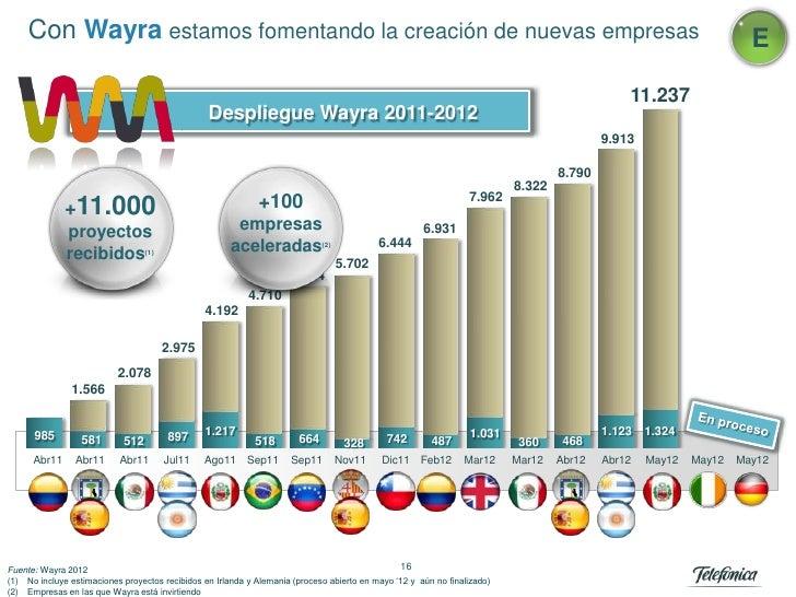 Con Wayra estamos fomentando la creación de nuevas empresas                                                               ...
