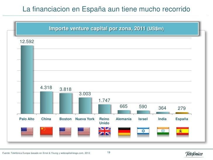 La financiacion en España aun tiene mucho recorrido                                         Importe venture capital por zo...