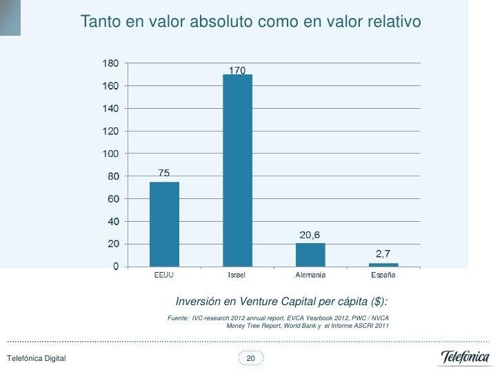 Tanto en valor absoluto como en valor relativo                                  Inversión en Venture Capital per cápita ($...