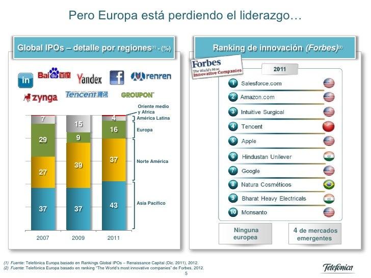 Pero Europa está perdiendo el liderazgo…       Global IPOs – detalle por regiones(1) - (%)                                ...