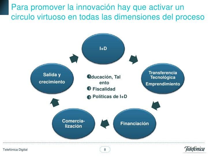 Para promover la innovación hay que activar un      circulo virtuoso en todas las dimensiones del proceso                 ...