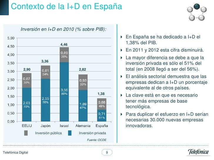 Contexto de la I+D en España            Inversión en I+D en 2010 (% sobre PIB):                                           ...