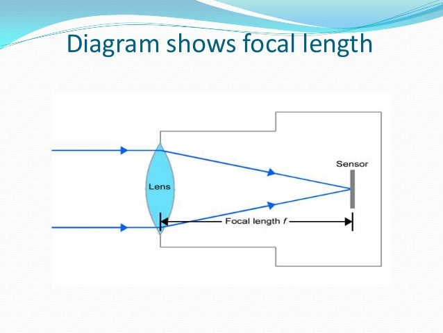 Aperture Zoom And Focal Length