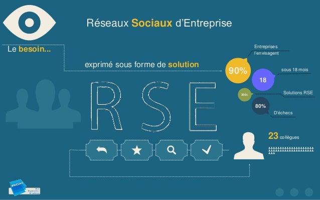 Réseaux Sociaux d'Entreprise                                                         EntreprisesLe besoin...              ...