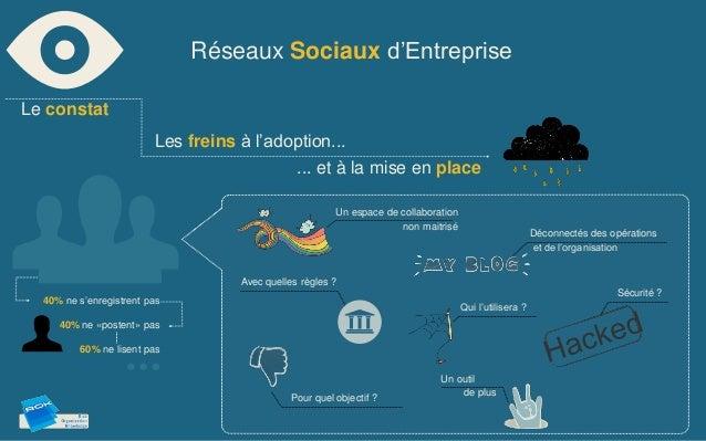 Réseaux Sociaux d'EntrepriseLe constat                         Les freins à l'adoption...                                 ...