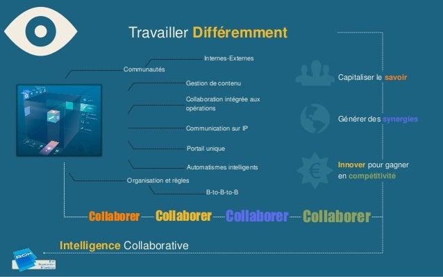 Travailler Différemment                                       Internes-Externes            Communautés                    ...
