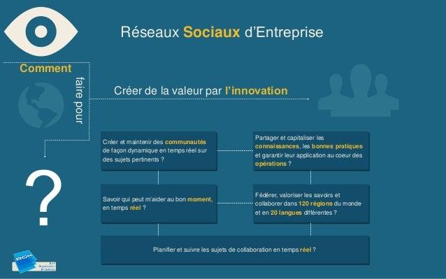 Réseaux Sociaux d'EntrepriseComment   faire pour                          Créer de la valeur par l'innovation             ...