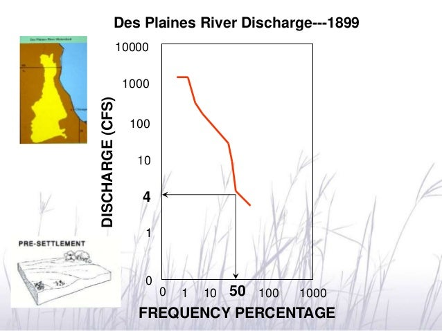 0 1 10 50 100 1000 1 0 4 10 100 1000 10000 Des Plaines River Discharge---1899 DISCHARGE(CFS) FREQUENCY PERCENTAGE