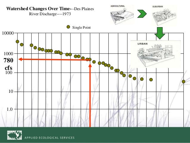 10000 1000 100 10 1.0 0.1 .13 99.8799.5999895908070605040302010521.5 Single Point Watershed Changes Over Time---Des Plaine...