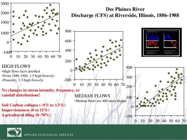 Des Plaines River Discharge (CFS) at Riverside, Illinois, 1886-1988 -1000 0 1000 1000 2000 3000 0 70605040302010 -200 0 20...