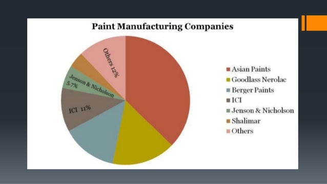 berger paints case study It's clearly indicated that berger paints bangladesh ltd is in the leading position among all other competitors in the paints industry the majors participant of the paints industry are  asian paints, elite paints, romana paints , roxy paints , aqua paints , pailac paints ,al-karim paints, uzalla paints, etc.