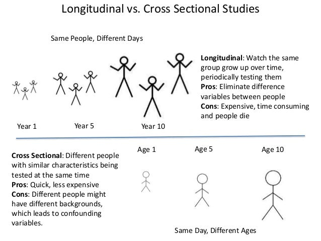 longitudinal and cross sectional research Two studies, one longitudinal and one cross-sectional, were conducted  in the  longitudinal study, neighborhood choice for ease of walking.