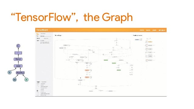 Introducing TensorFlow: The game changer in building