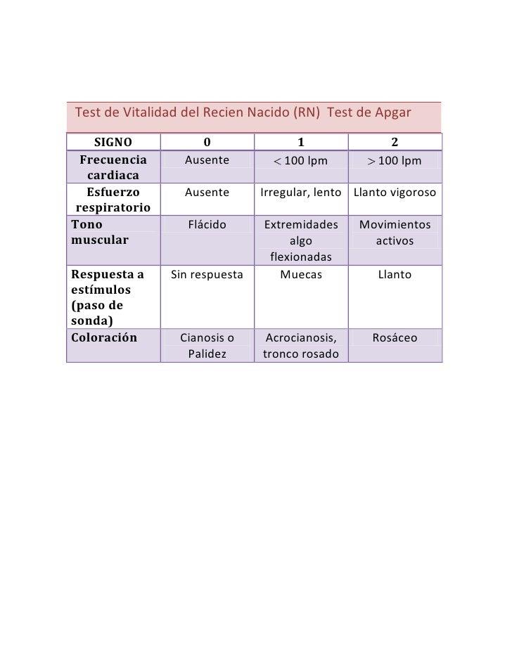 Test de Vitalidad del Recien Nacido (RN)  Test de Apgar<br />SIGNO012Frecuencia cardiacaAusente  100 lpm 100 lpmEsfuerzo r...