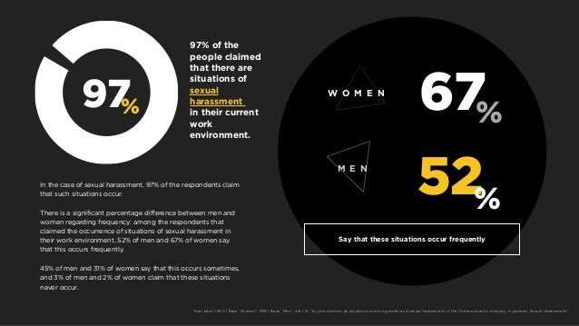 97% 97% of the people claimed that there are situations of sexual harassment in their current work environment. 67 52 % % ...