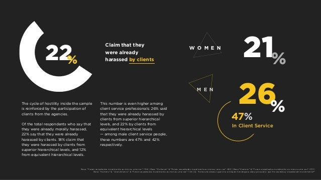 W O M E N M E N 21% In Client Service 47% 26% 22% Claim that they were already harassed by clients The cycle of hostility ...