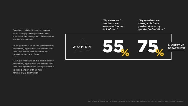 55% 75% W O M E N IN CREATIVE DEPARTMENT Questions related to sexism appear more strongly among women who answered the sur...