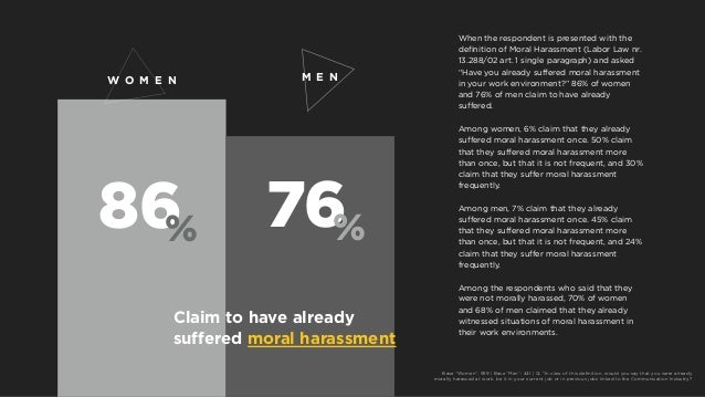 86% 76% M E N Claim to have already suffered moral harassment W O M E N When the respondent is presented with the definiti...