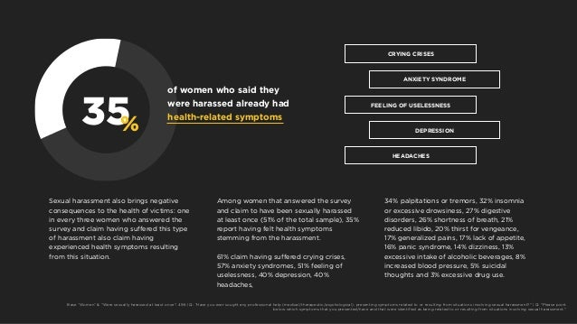 35% of women who said they were harassed already had health-related symptoms Sexual harassment also brings negative conseq...
