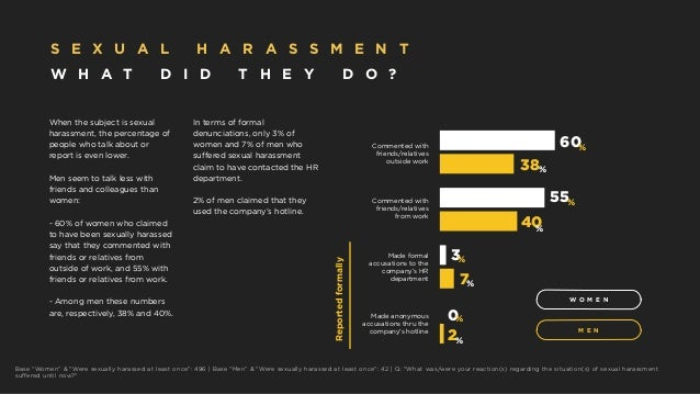 """W O M E N M E N 2 0 7 3 40 55 38 60 % % % % % % % % Reportedformally Base """"Women"""" & """"Were sexually harassed at least once""""..."""