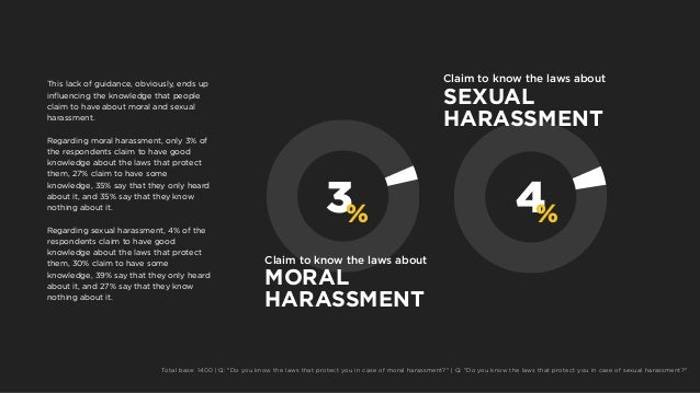 3 4%% Claim to know the laws about MORAL HARASSMENT Claim to know the laws about SEXUAL HARASSMENT This lack of guidance, ...
