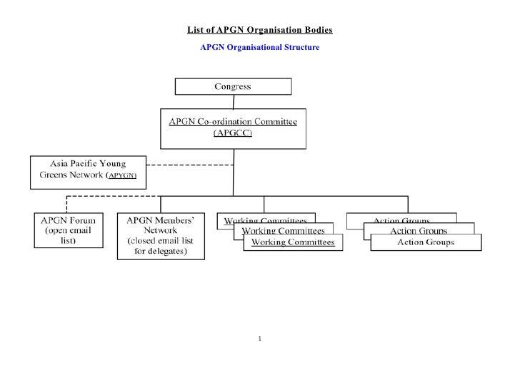 List of APGN Organisation Bodies  APGN Organisational Structure                1