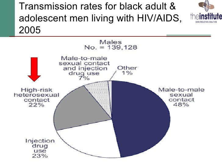 Heterosexual hiv transmission rates male