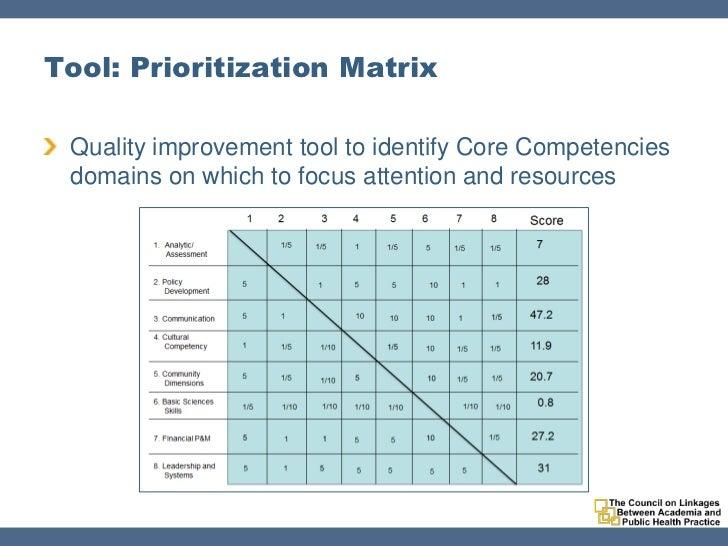 apha2011 competencies to practice toolkit