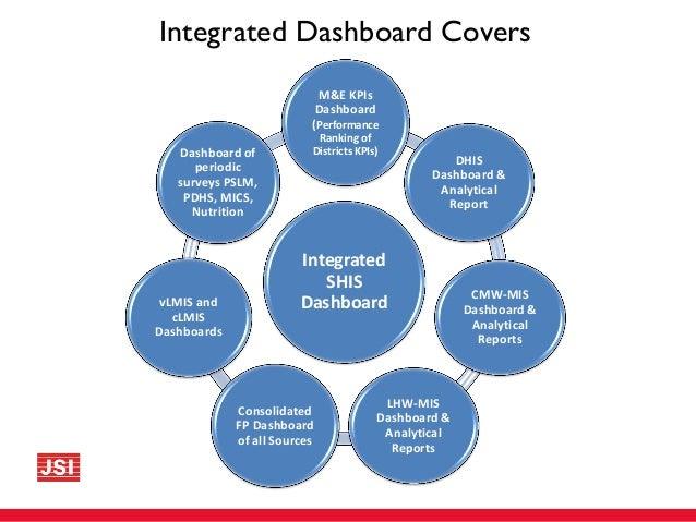 Ihipintegrated Health Information Platform