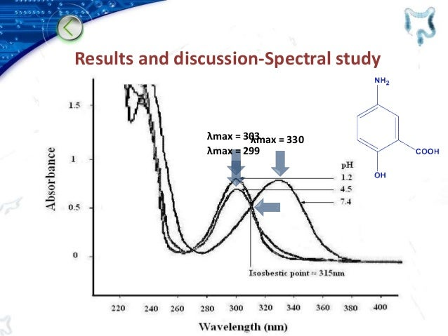 Results and discussion-Spectral study λmax = 330λmax = 303 λmax = 299