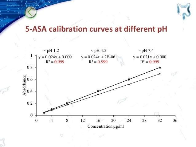 5-ASA calibration curves at different pH y = 0.024x + 0.000 R² = 0.999 y = 0.024x + 2E-06 R² = 0.999 y = 0.021x + 0.000 R²...