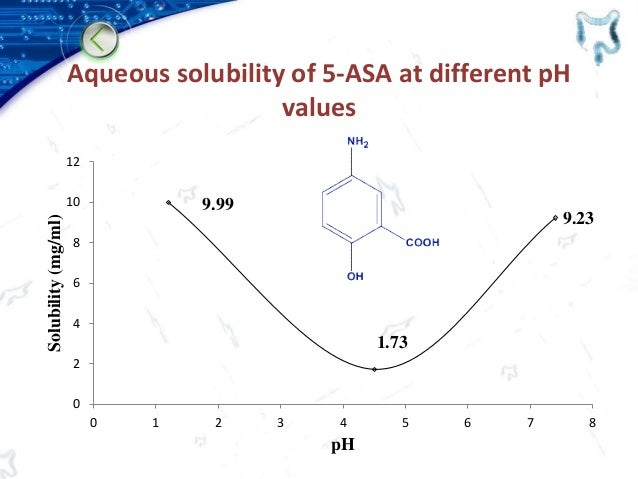 Aqueous solubility of 5-ASA at different pH values 9.99 1.73 9.23 0 2 4 6 8 10 12 0 1 2 3 4 5 6 7 8 Solubility(mg/ml) pH
