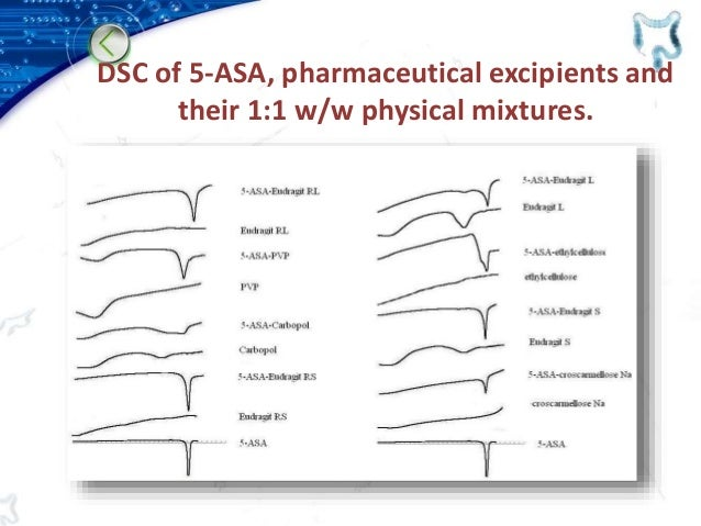 DSC of 5-ASA, pharmaceutical excipients and their 1:1 w/w physical mixtures.