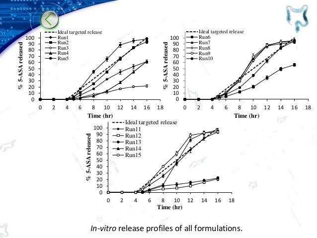 In-vitro release profiles of all formulations. 0 10 20 30 40 50 60 70 80 90 100 0 2 4 6 8 10 12 14 16 18 %5-ASAreleased Ti...